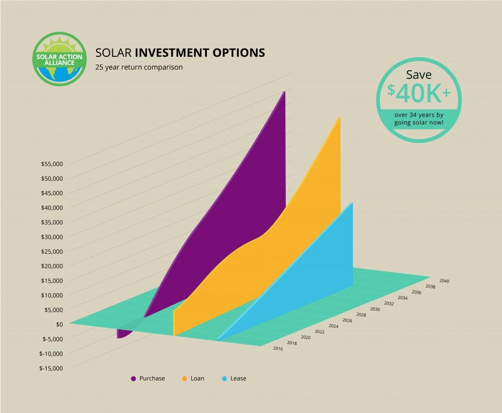 25 year solar power investment options comparison graph