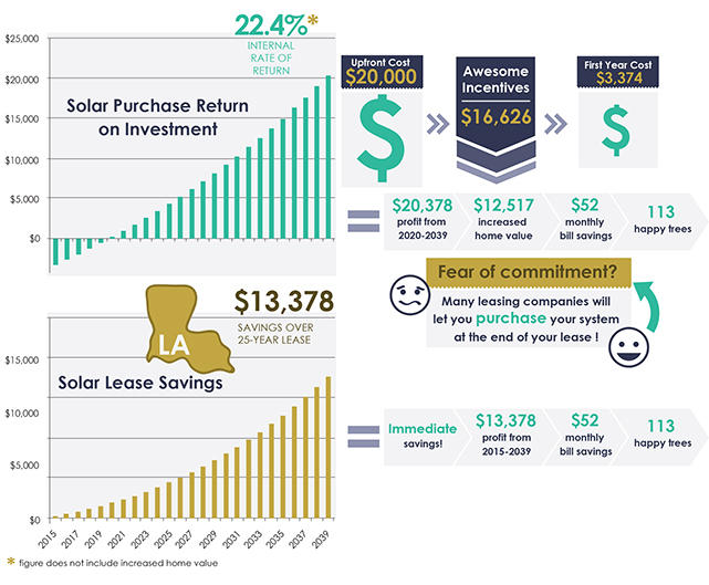 Solar Panels Price Louisiana Graph
