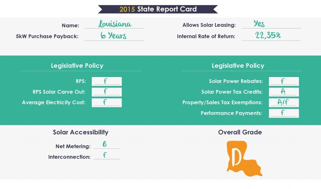 Louisiana Solar Report Card
