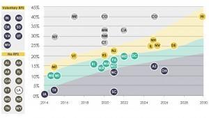 solar panel installations graph in america