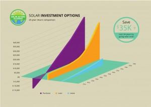 graph showing solar panel investment options in new jersey