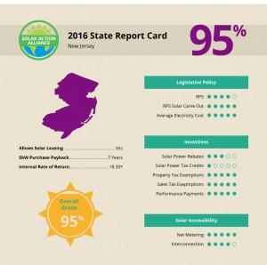report showing solar panel installation savings in new jersey