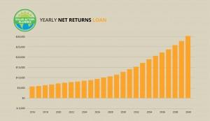 graph showing solar panel net return loans in new jersey