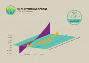 graph showing solar panel investment options in alabama