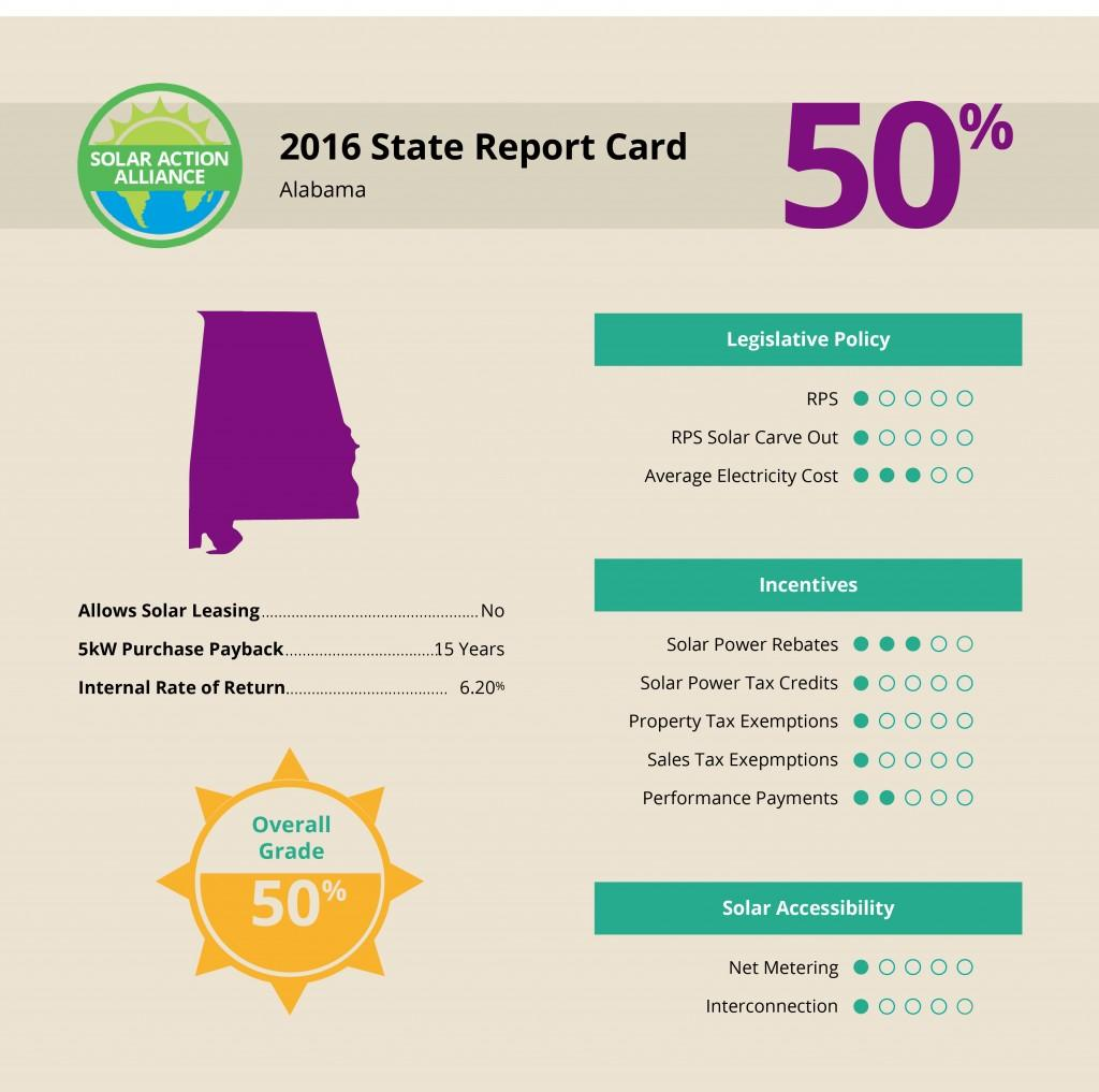 Alabama Solar Report Card