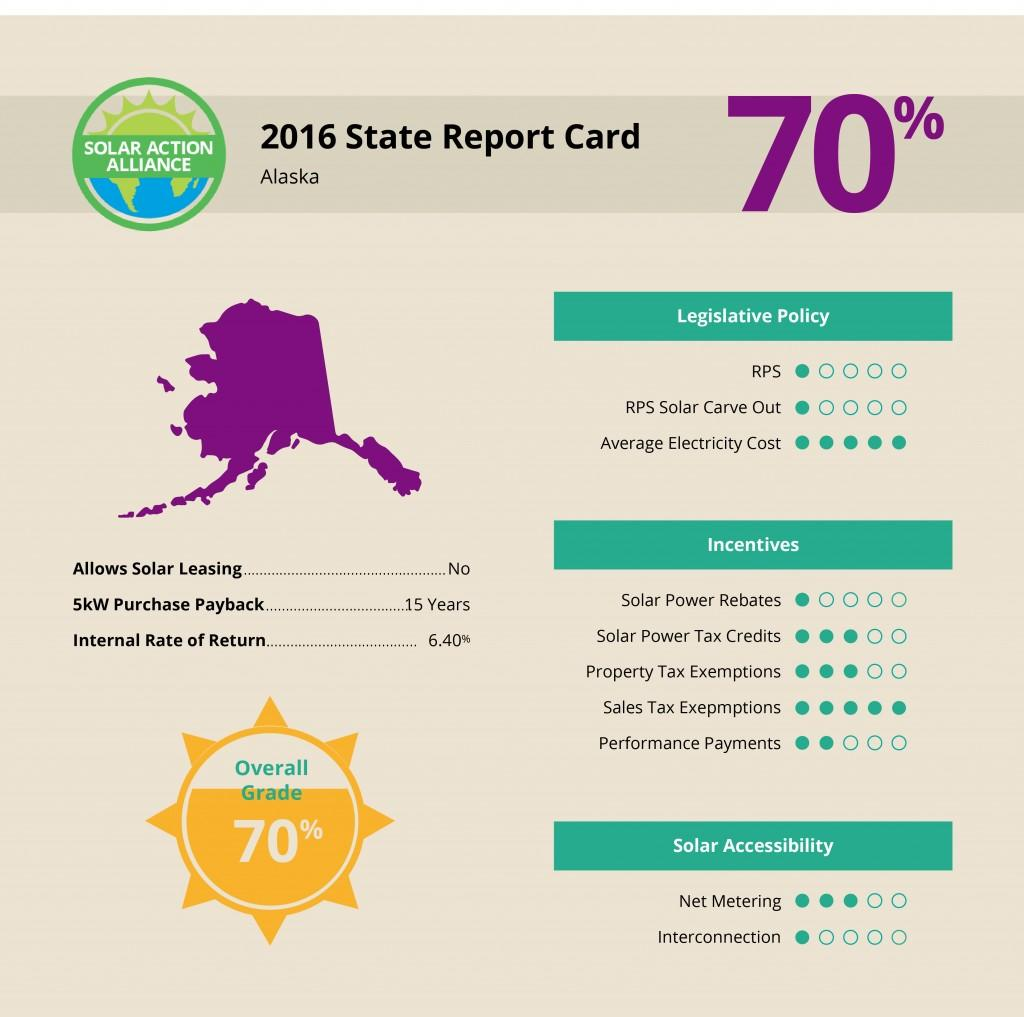 graph showing solar report card in alaska
