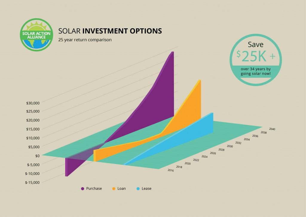 graph showing solar panel investment options in arizona