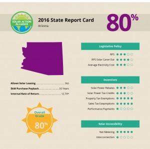 report showing solar panel installation savings in arizona