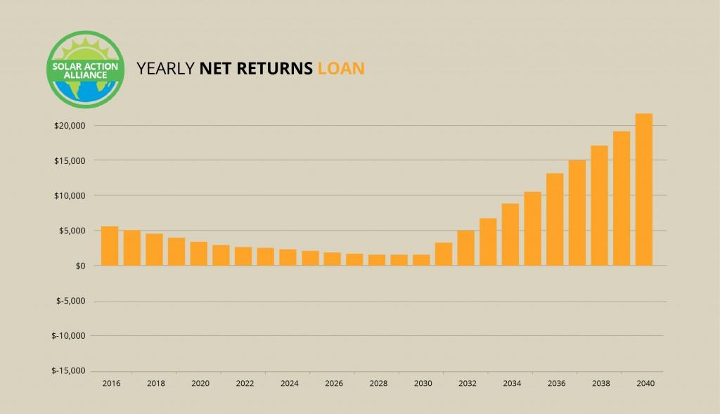 graph showing solar panel net return loans in arizona