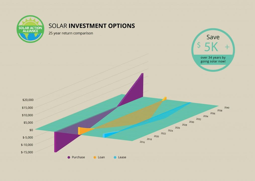 graph showing solar panel investment options in arkansas
