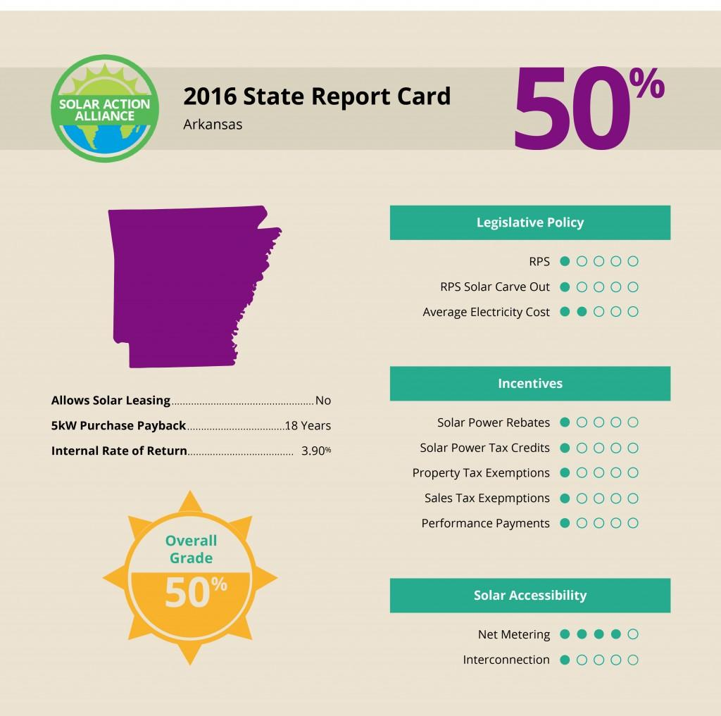 Arkansas Solar Report Card