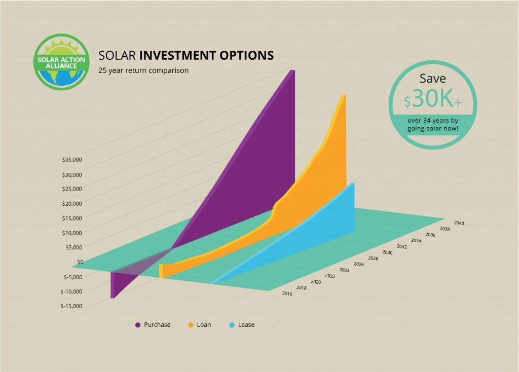 graph showing solar panel investment options