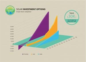 graph showing solar panel investment options in california