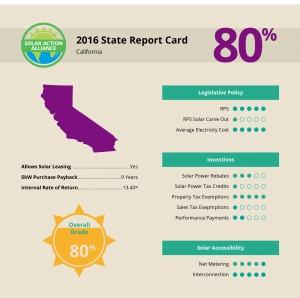 report showing solar panel installation savings in california