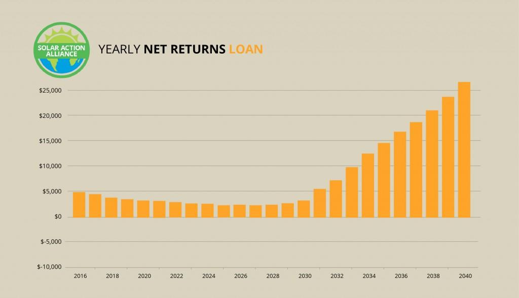 graph showing solar panel net return loans