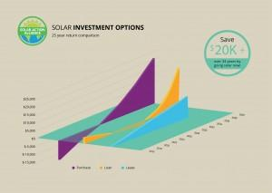 graph showing solar panel investment options in colorado