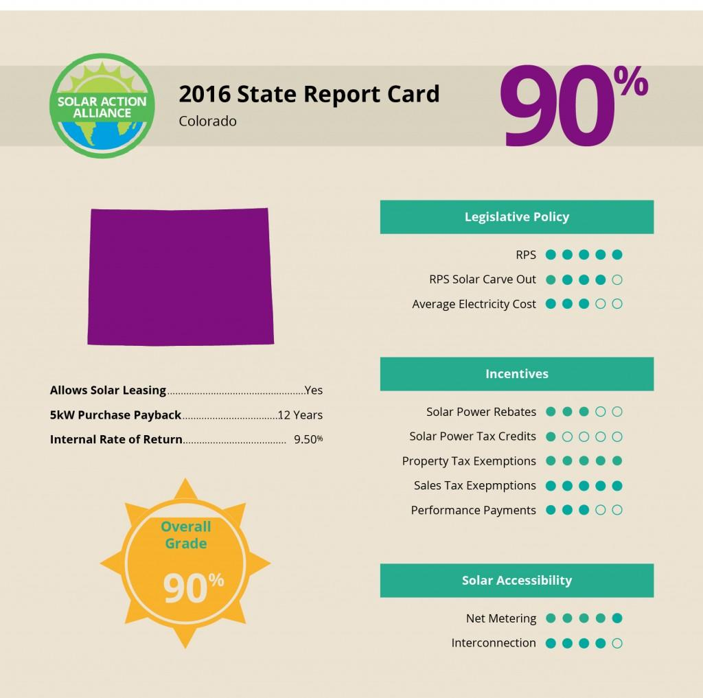 Denver Solar Report Card