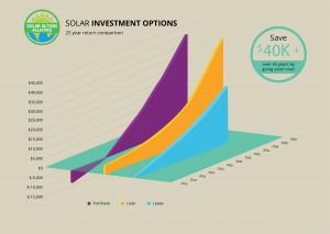 graph showing solar panel investment options in connecticut