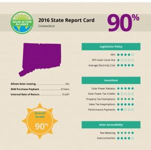 report showing solar panel installation savings in connecticut