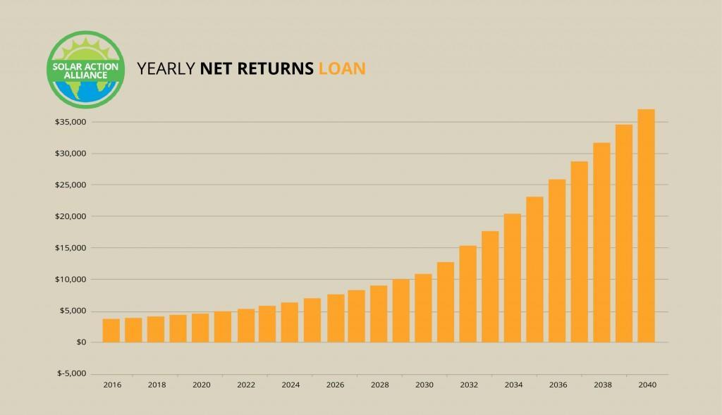 Cunnecticut_loan_graph