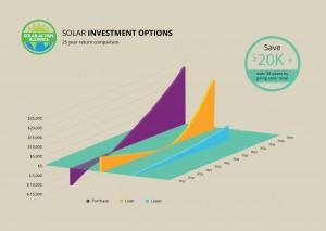 graph showing solar panel investment options in delaware
