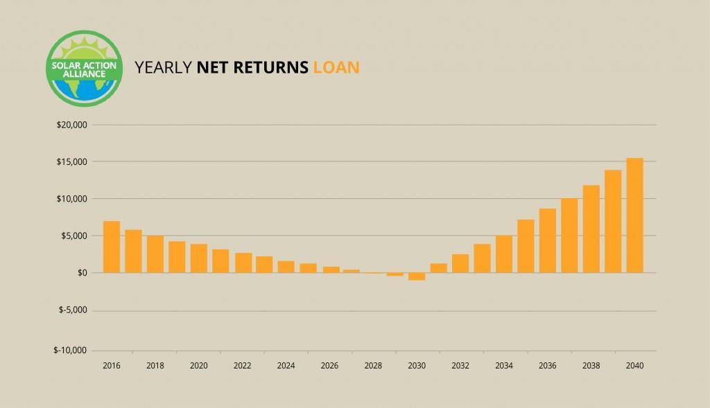 Delaware_loan_graph