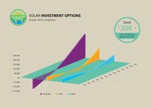 graph showing solar panel investment options in florida