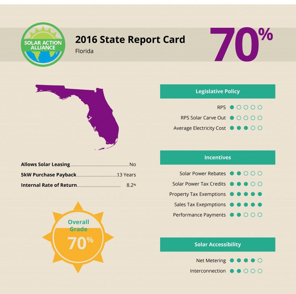 report showing solar panel installation savings in Florida