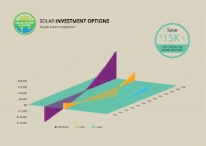 graph showing solar panel investment options in georgia