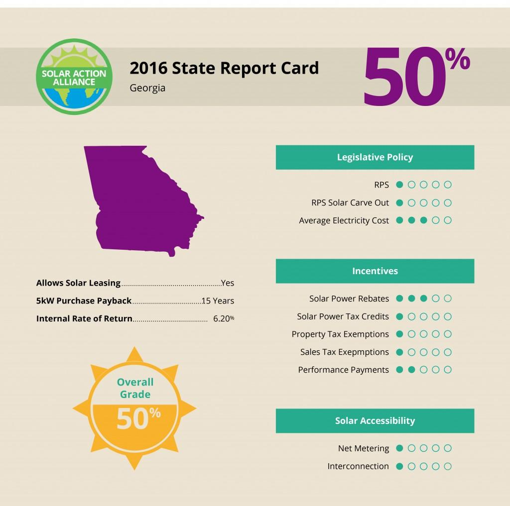 Georgia Solar Report Card