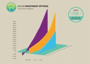 graph showing solar panel investment options in hawaii