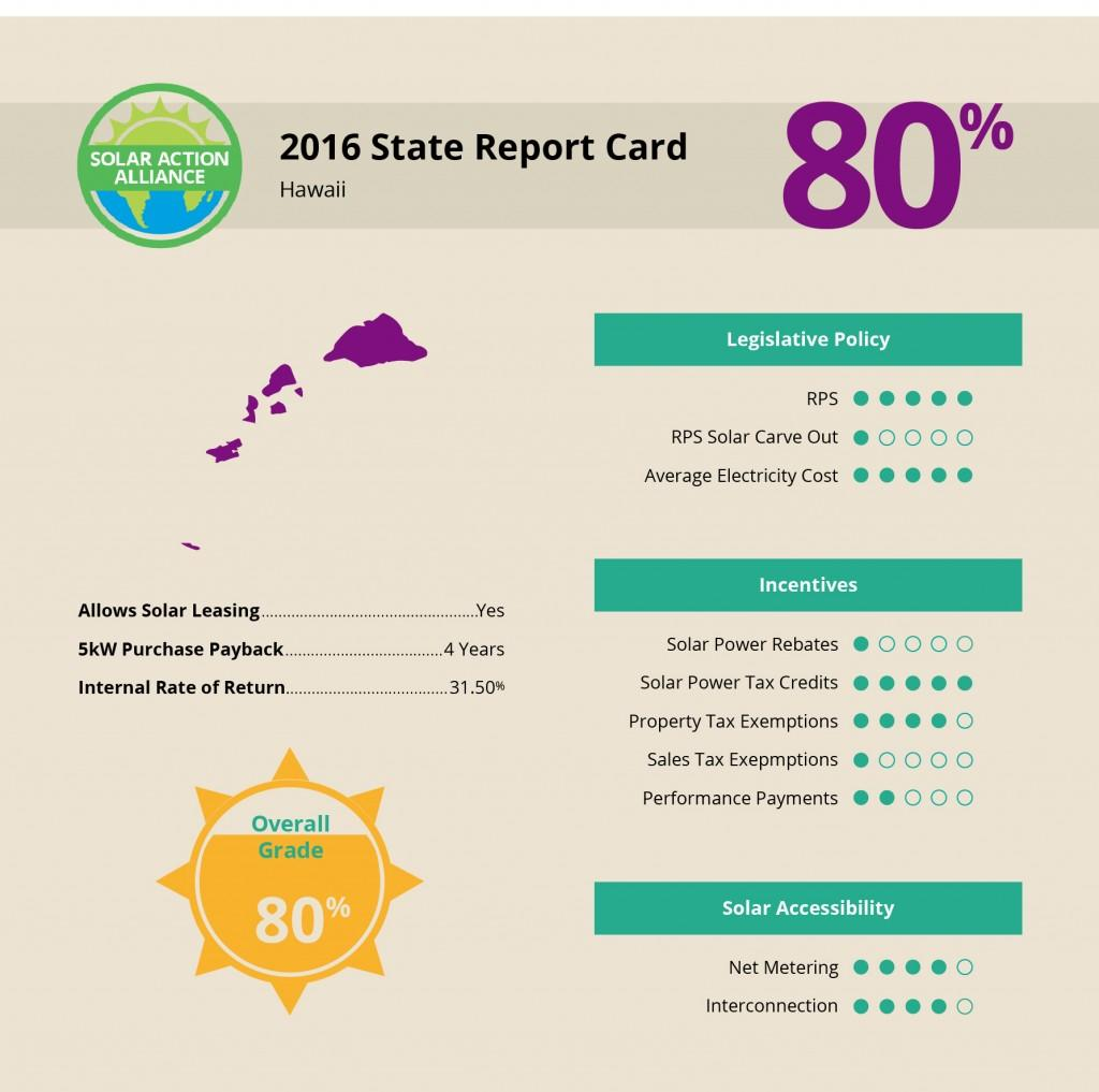 Hawaii Solar Report Card