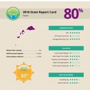 report showing solar panel installation savings in hawaii