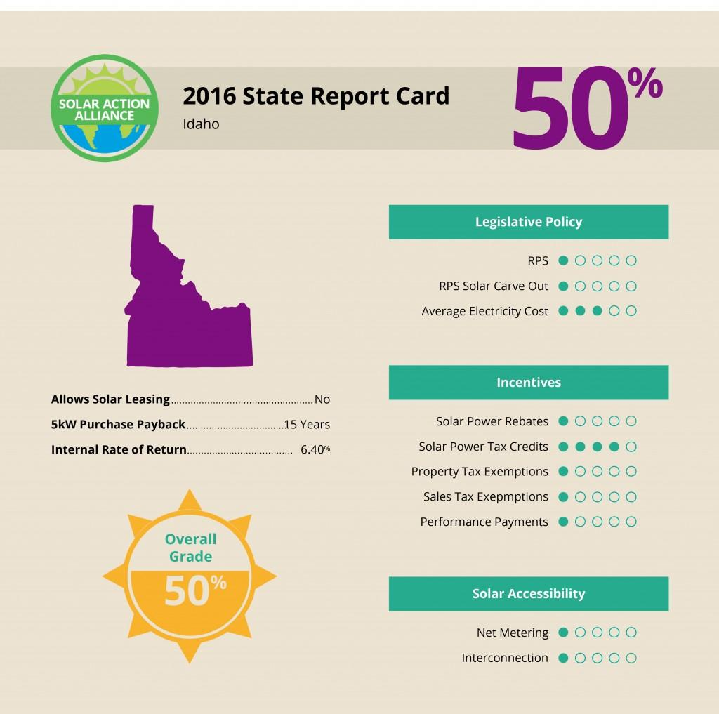Idaho Solar Report Card