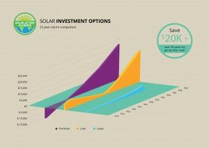 graph showing solar panel investment options in illinois