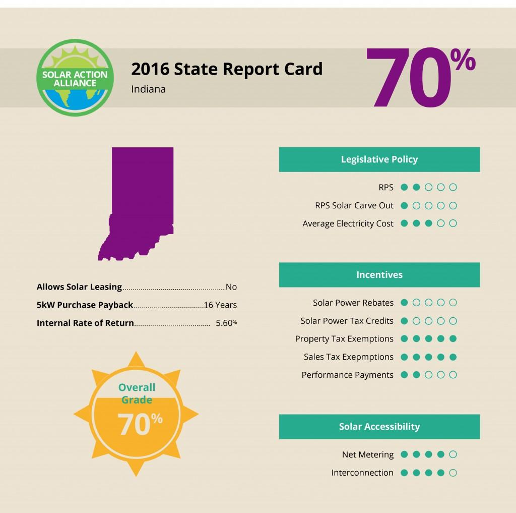 report showing solar panel installation savings in Indiana