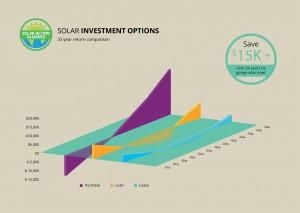graph showing solar panel investment options in iowa