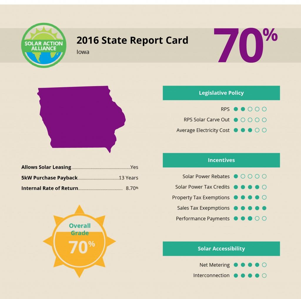 Iowa Solar Report Card