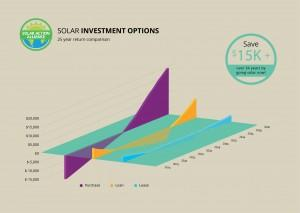 graph showing solar panel investment options in kansas