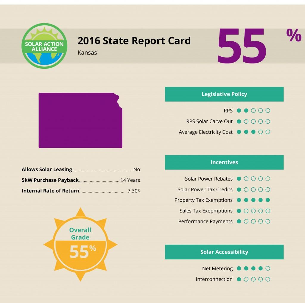 Kansas Solar Report Card
