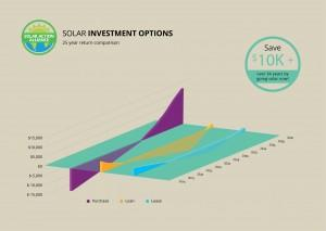 graph showing solar panel investment options in kentucky