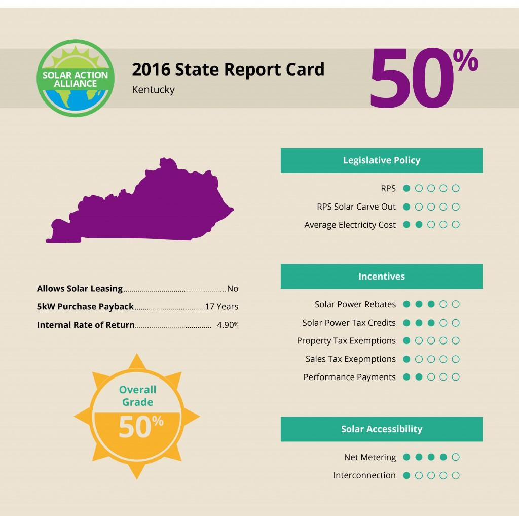 Kentucky Solar Report Card
