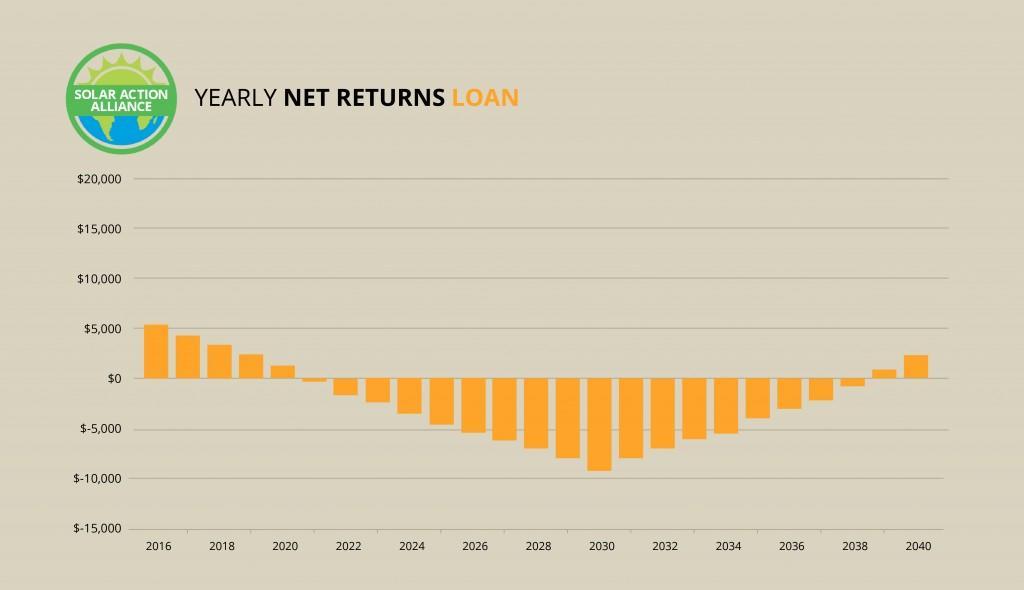 Kentucky_loan_graph
