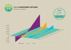 graph showing solar panel investment options in maine