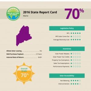 report showing solar panel installation savings in maine