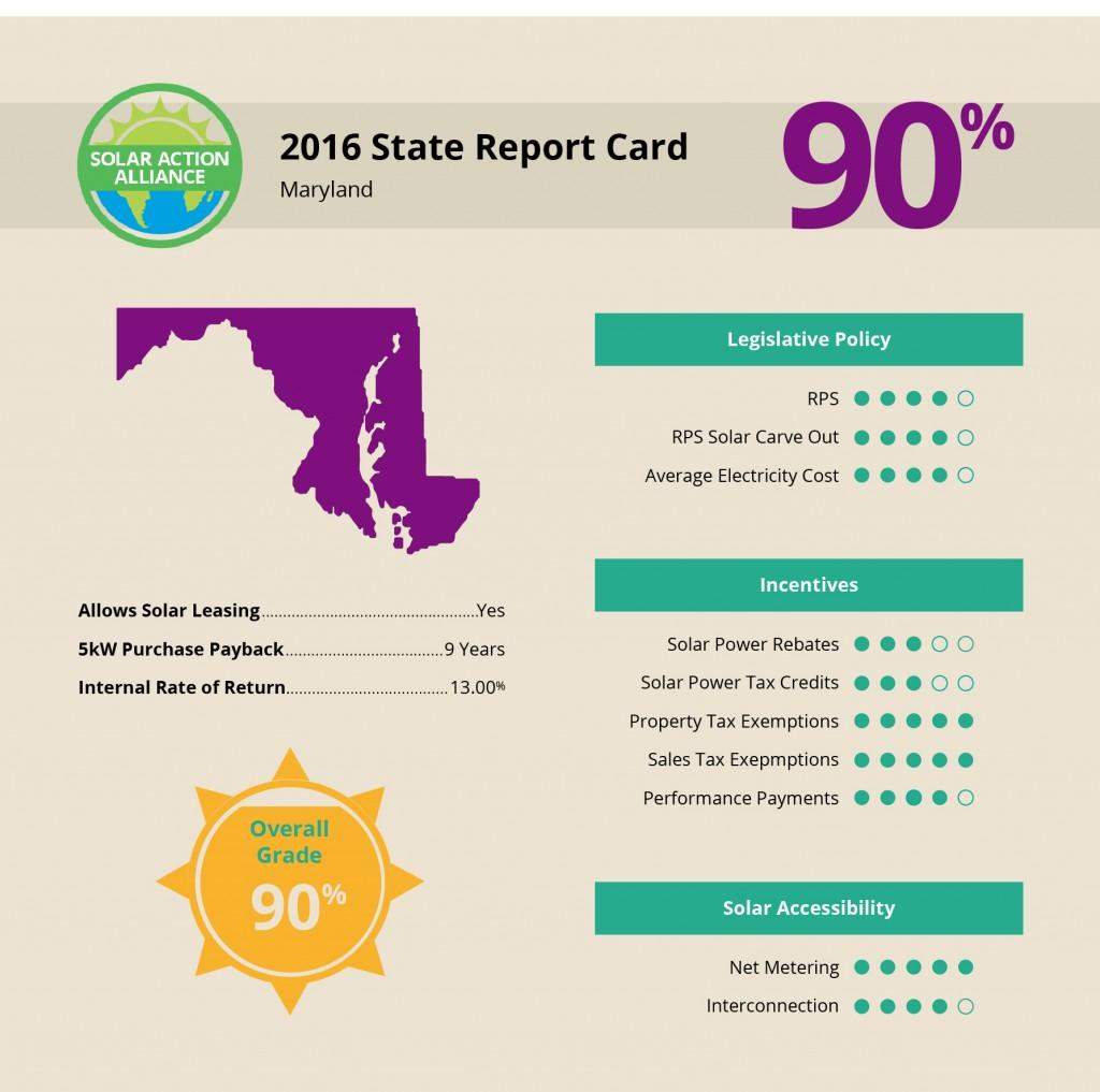 Maryland Solar Report Card