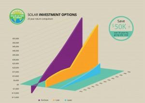graph showing solar panel investment options in massachusetts