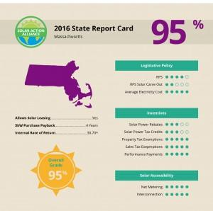 report showing solar panel installation savings in massachusetts
