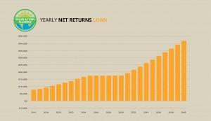 report showing solar panel installation loans in massachusetts