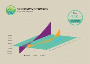 graph showing solar panel investment options in michigan